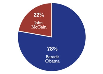 Breakdown of the Jewish vote in the 2008 U.S. presidential election, according to initial exit polling data. ()